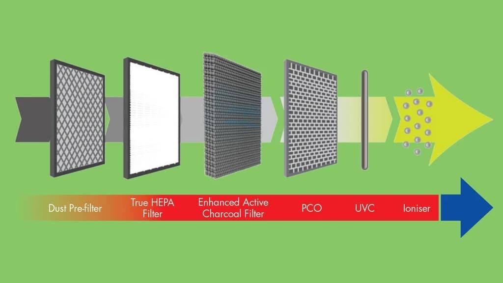 Meaco Air Purifier 47X5 Air Purification